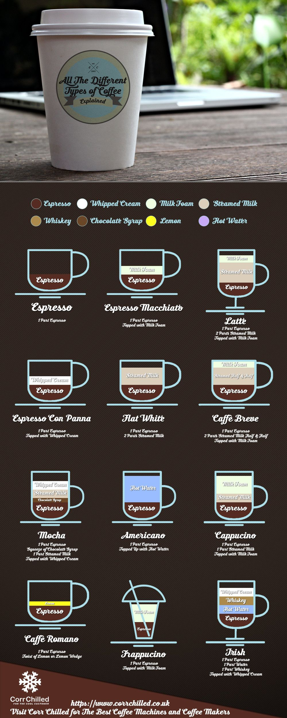 All the different types of coffee explained in a nice