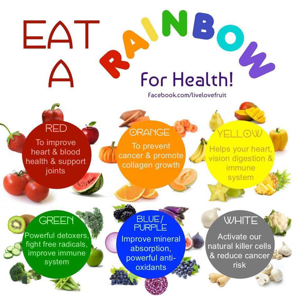 Eat A Rainbow Fruit Health Benefits Eat The Rainbow Health
