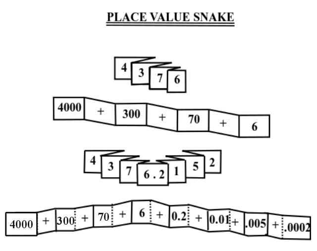 To Help Kids Understand Place Value And Numbers In Expanded Form