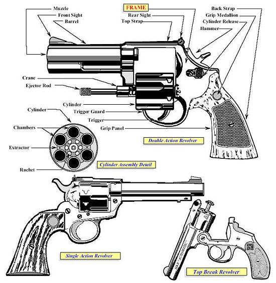 revolver diagram gun a diagram showing various parts of a revolver and their ... revolver diagram