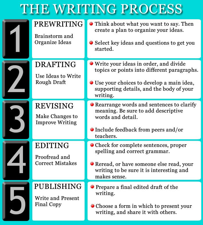 writing process chart steps to follow when writing any essay writing process chart 5 steps to follow when writing any essay