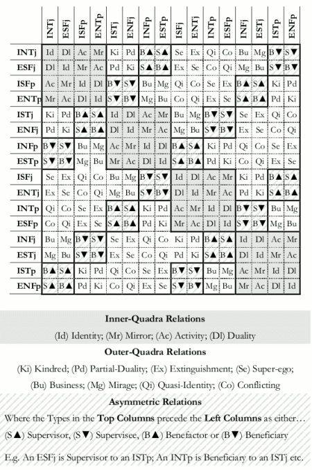 INFp + INFj relation - socionics - Socionics infj infp relationship