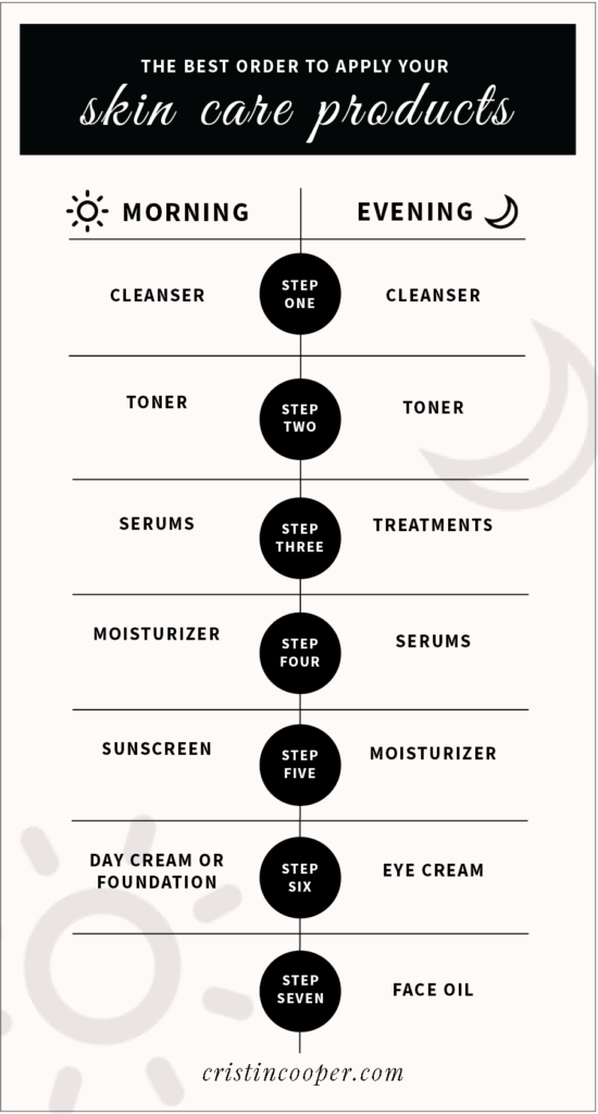 Best Order To Apply Skincare The Southern Style Guide Bloglovin Morning Skin Care Routine Skin Care Routine Order Skin Care