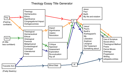 Theology Essay Topic Generator | Christian - Humour | Topic