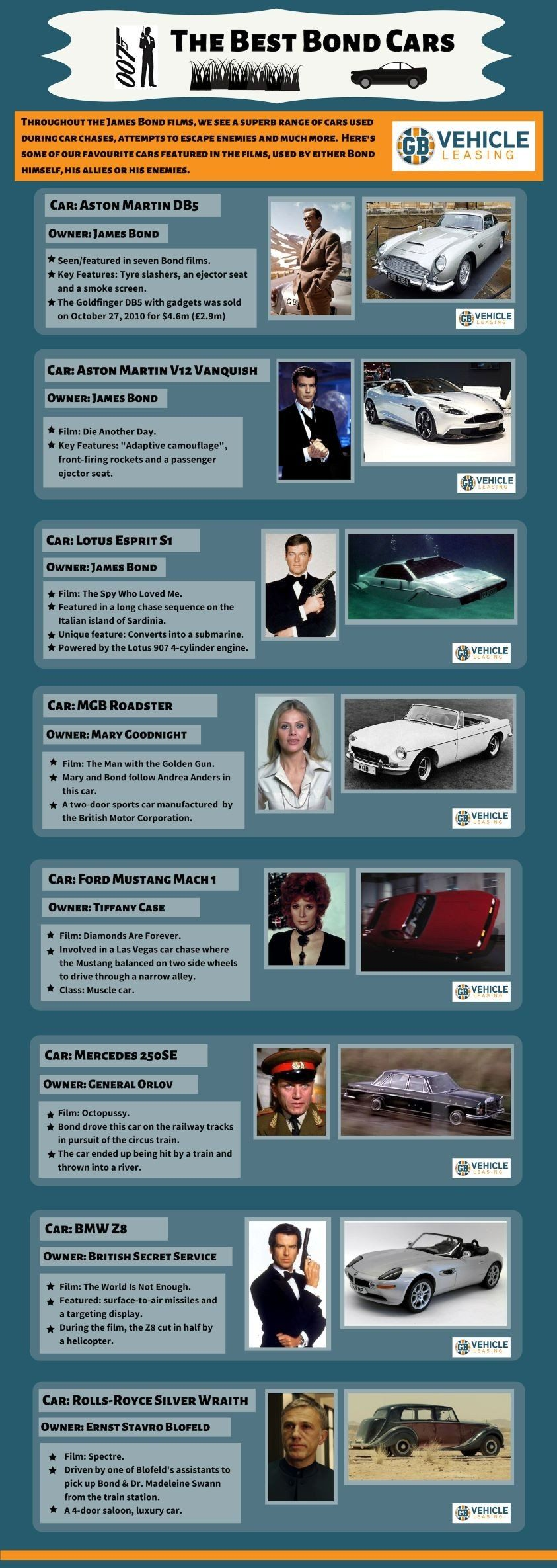 Photo of The Best Bond Cars – GB Vehicle Leasing