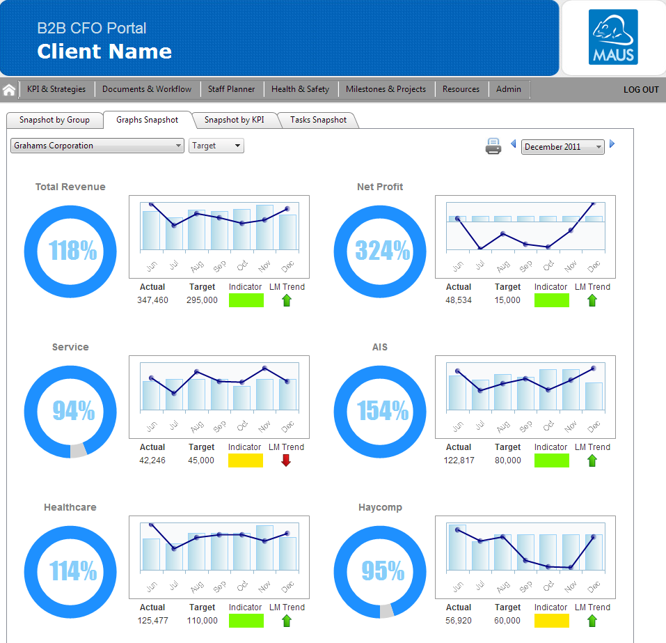 Creating Simple Kpi Dashboards For Your Business   Pinteres
