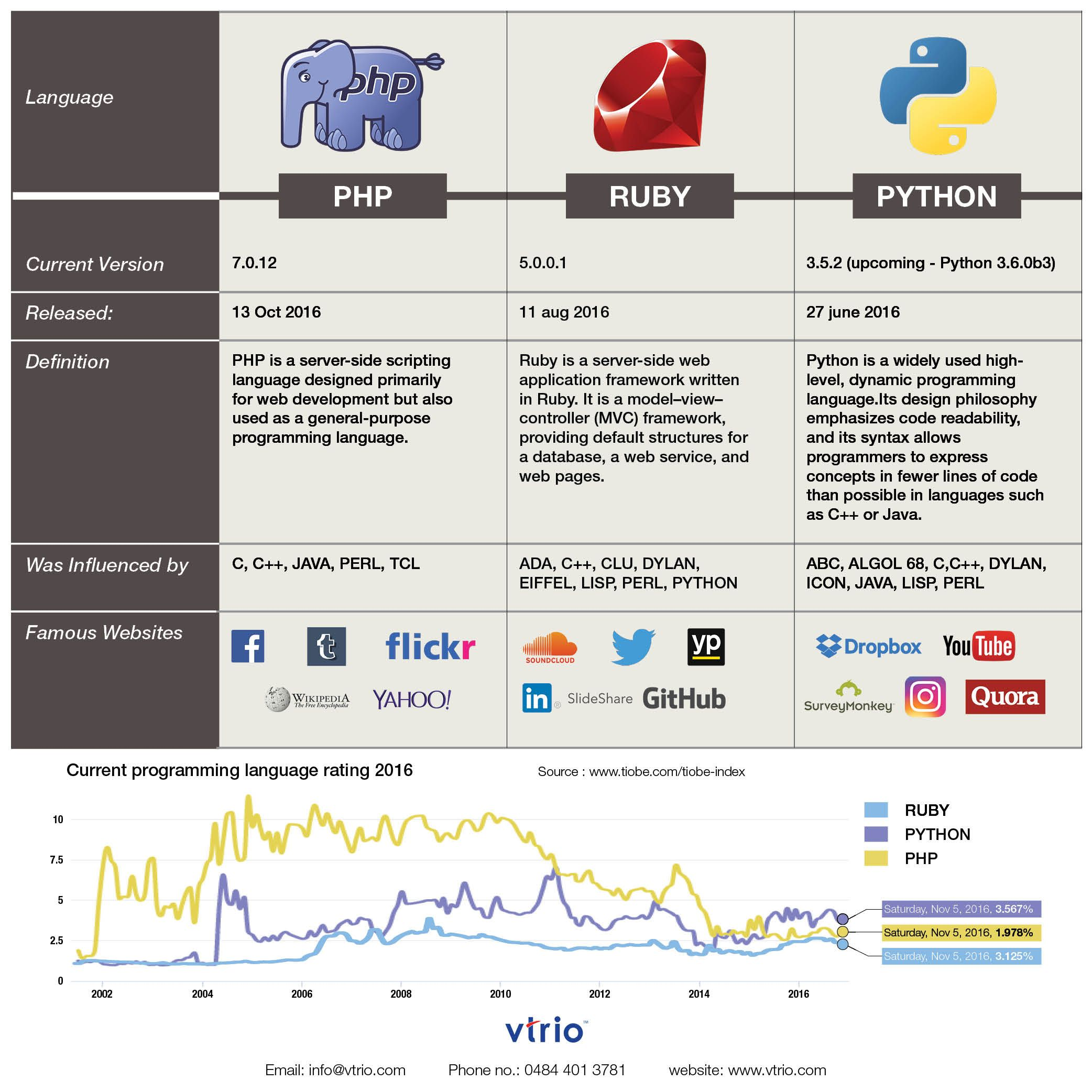 PHP vs Ruby vs Python - Current Programming Language rating