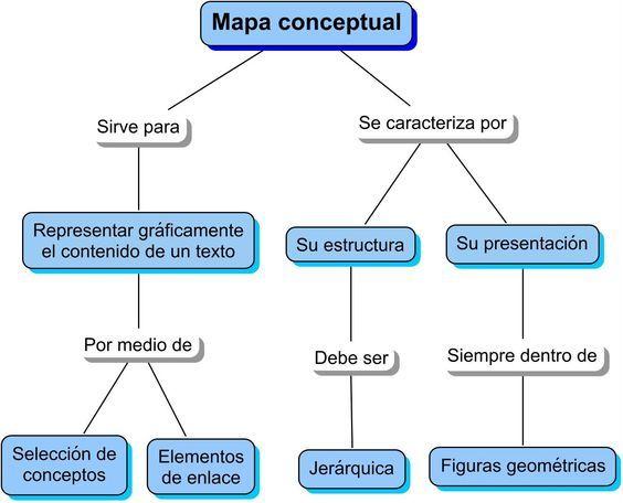 Top 6 Aplicaciones Para Hacer Mapas Conceptuales Como Hacer Mapas Conceptuales Mapas Mentales Y Conceptuales Mapa Conceptual