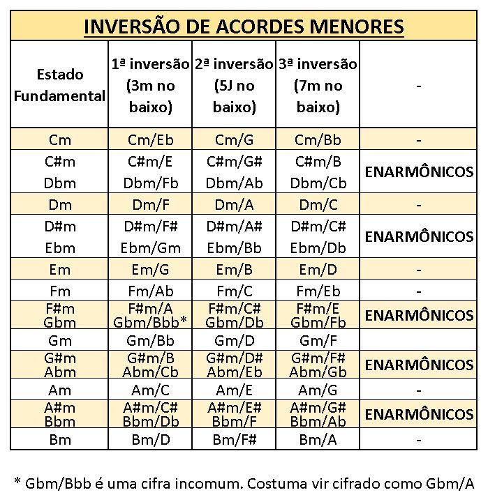 Inverso De Acordes Menores Guitar Chord Chart In 2018 Pinterest