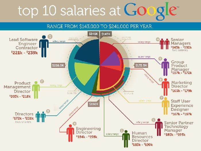 Top 10 salaries at Google Badly Designed Infographic | Bad ...