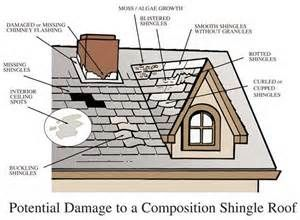 Roof Problem Areas Roof Problems Composite Roof Shingles Roofing