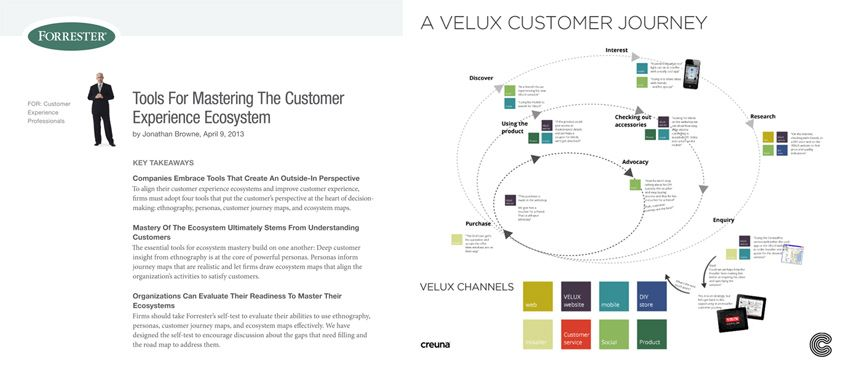 Ecosystem And User Engagement Stages Presented In A Clever Way UX - Forrester customer journey mapping