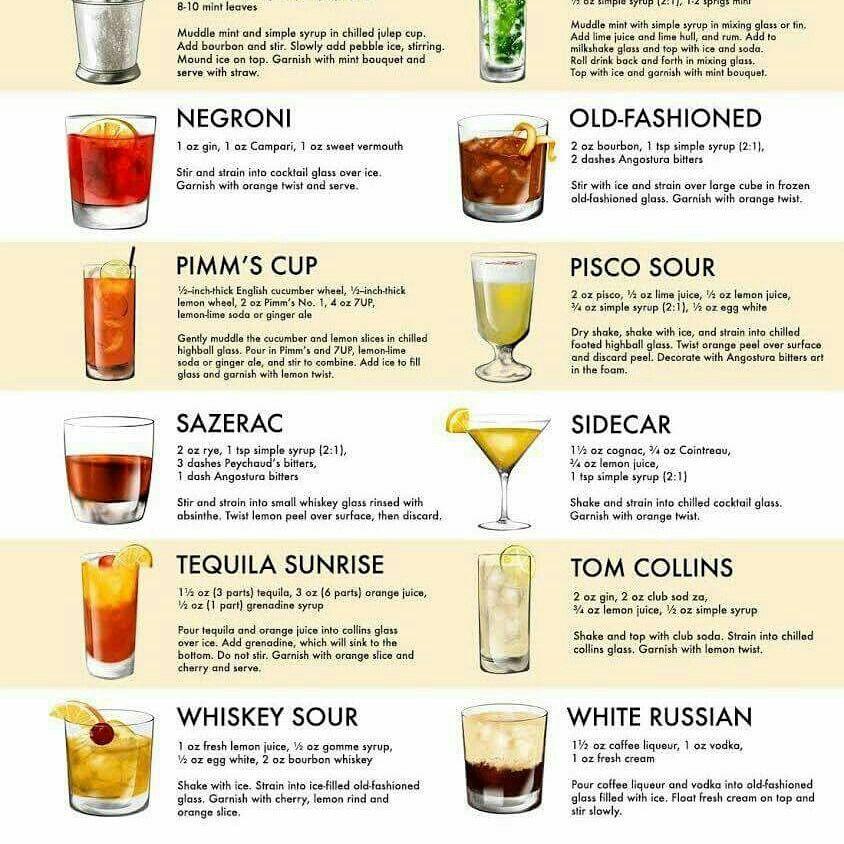 Pin By Jona Cabaltera On Cheat Sheets Cocktail Recipes Easy