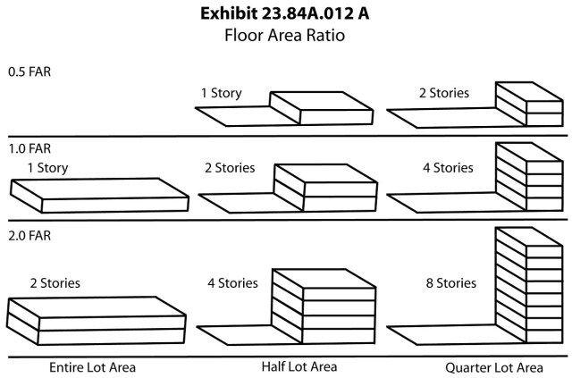 What Is Floor Area Ratio Far Floor Area Ratio Site Plan Design Building Materials Architecture