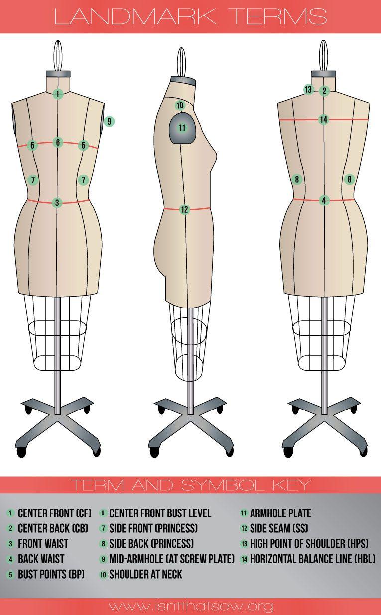 Landmark Sewing Terminology | sewing | Pinterest | Costura, Patrones ...