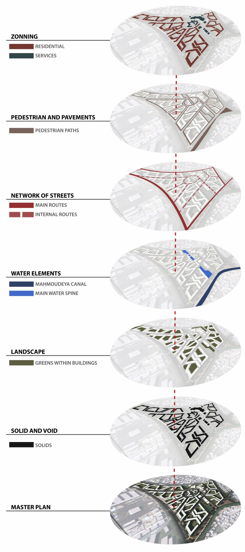 Diagrams zoning pinterest diagram site analysis and architecture diagrams site analysis architecturearchitecture ccuart Images