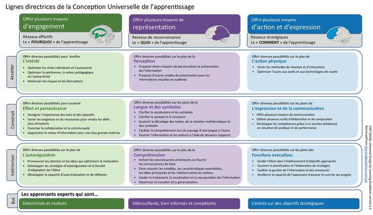 Comment Definir Un Objectif Pedagogique En Formation Objectif Pedagogique Taxonomie De Bloom Ingenierie Pedagogique