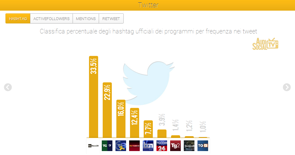 #SocialTv, Tgom24 e RaiNews24 i più seguiti per le #news