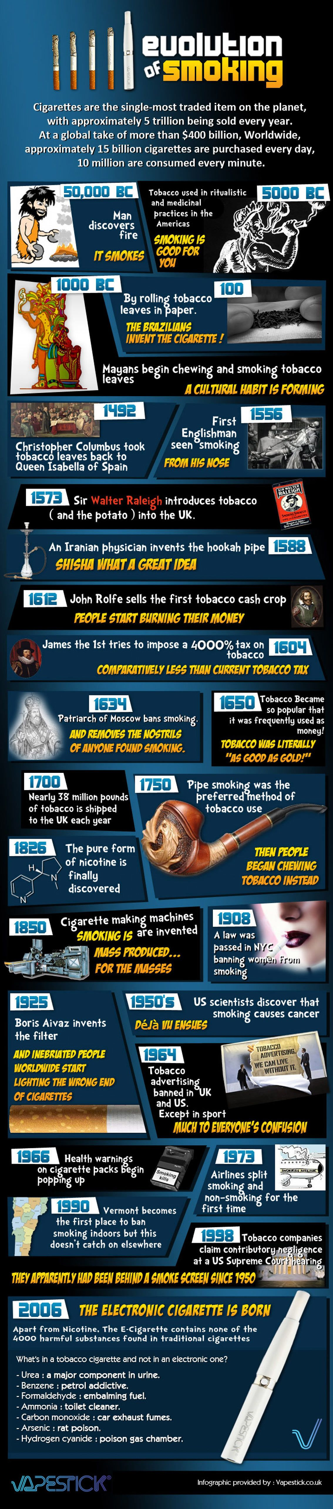Evolution of Smoking from Cigarettes to the Electronic Cigarette Infographic. Topic: cigar, smoker, e-cigarette, handheld electronic device,  vaporizer.