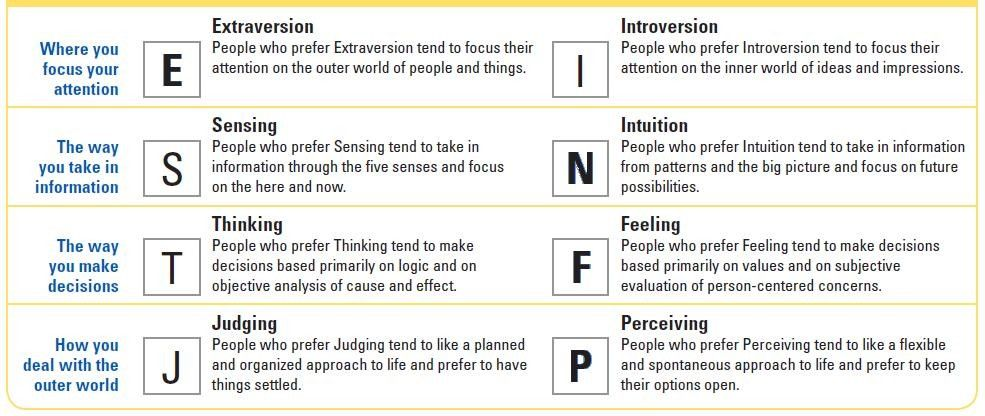 myers briggs 16 types chart myers briggs personality test definitions personality free. Black Bedroom Furniture Sets. Home Design Ideas