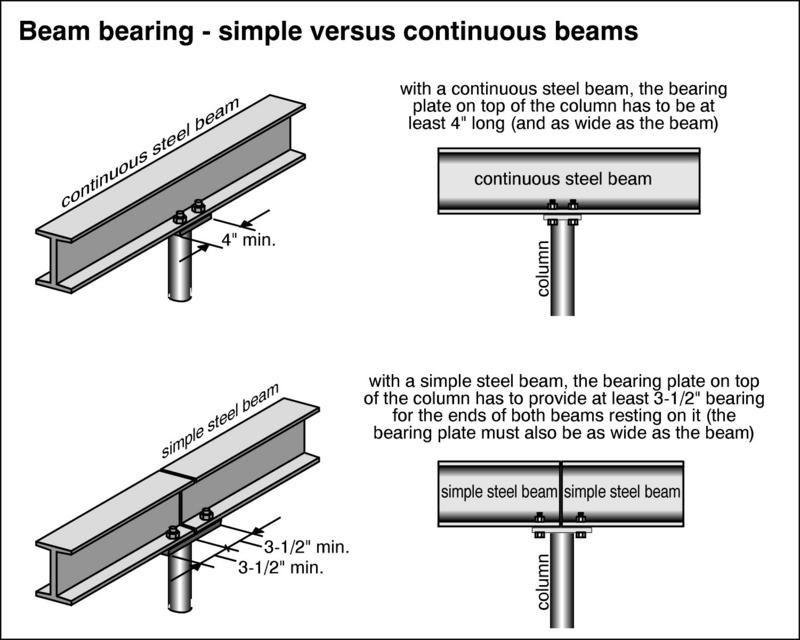universal beams and columns pdf
