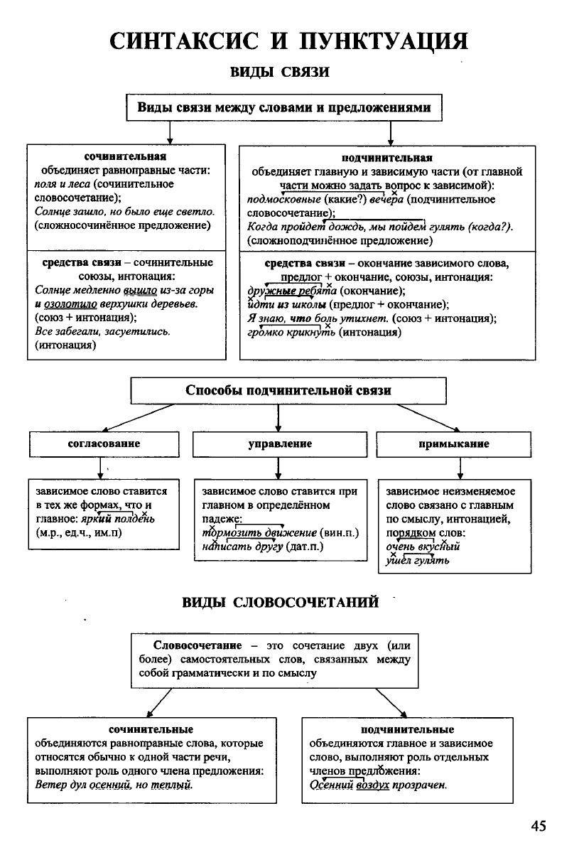 Russkij Yazyk V Tablicah I Shemah Stranica 2 Uchebnye Plakaty Grammaticheskie Uroki Obuchenie Na Domu