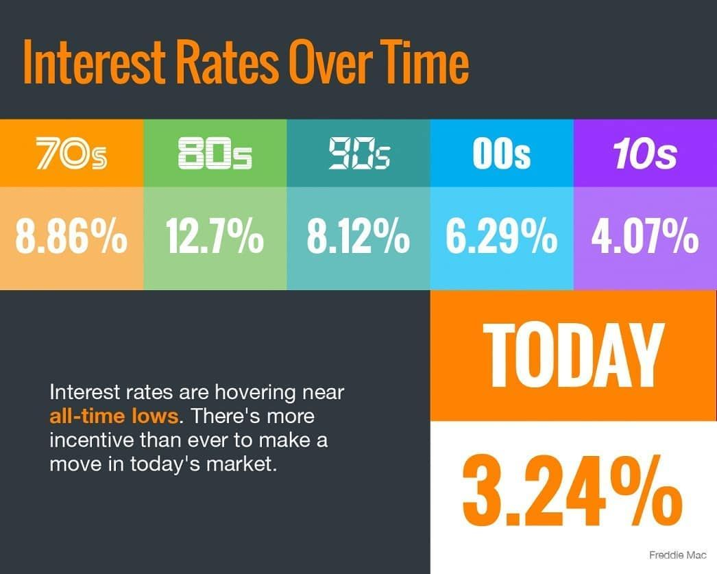 Mortgage Rates Are At An All Time Low The Average Interest Rate