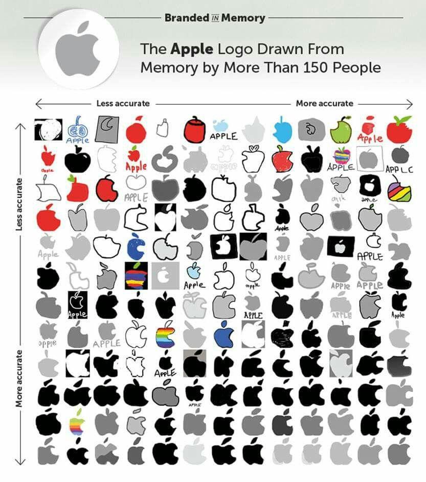ط ل ب من 150 شخص رسم شعار شركة أبل التفاحة المقضومة وذلك بناء على ذاكرتهم فقط شاهد النتيجة Apple Logo Apple More And Less