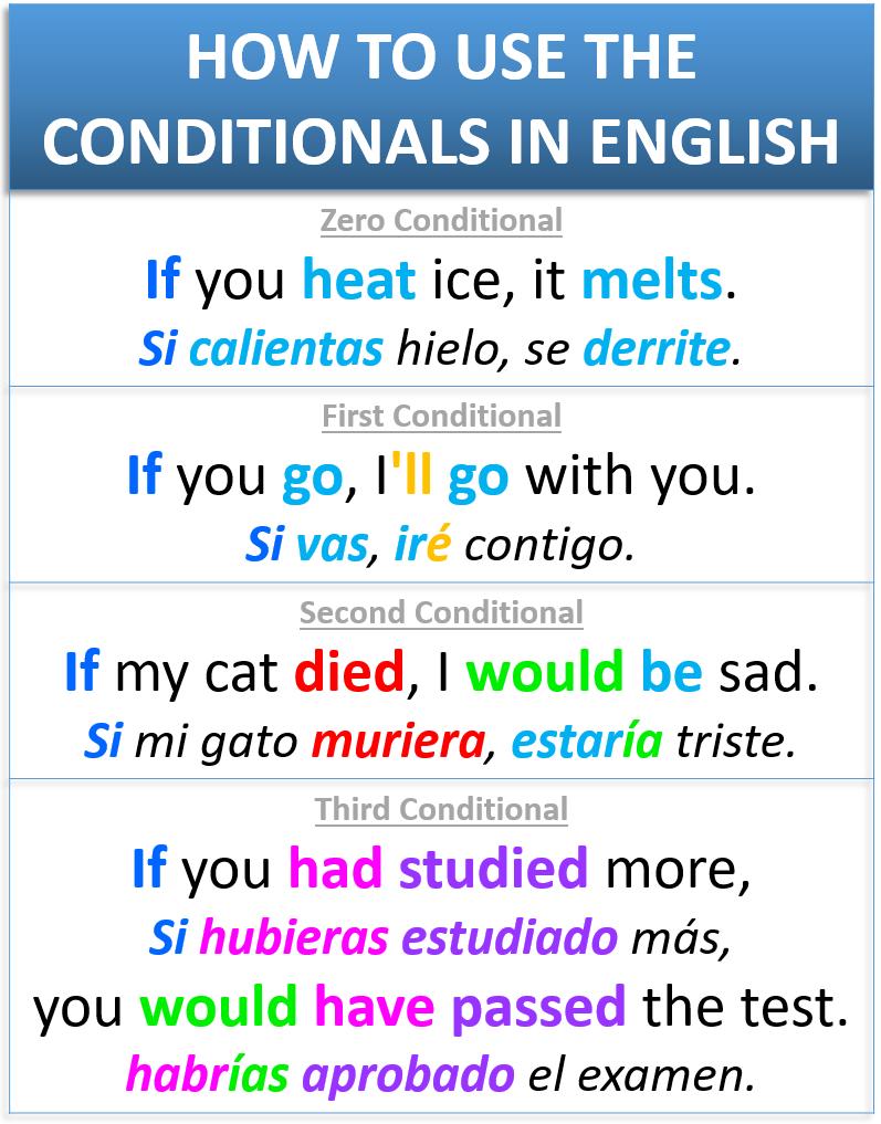 82 Condicional Verbo Ideas In 2021 Teaching Spanish Learning Spanish Spanish Grammar