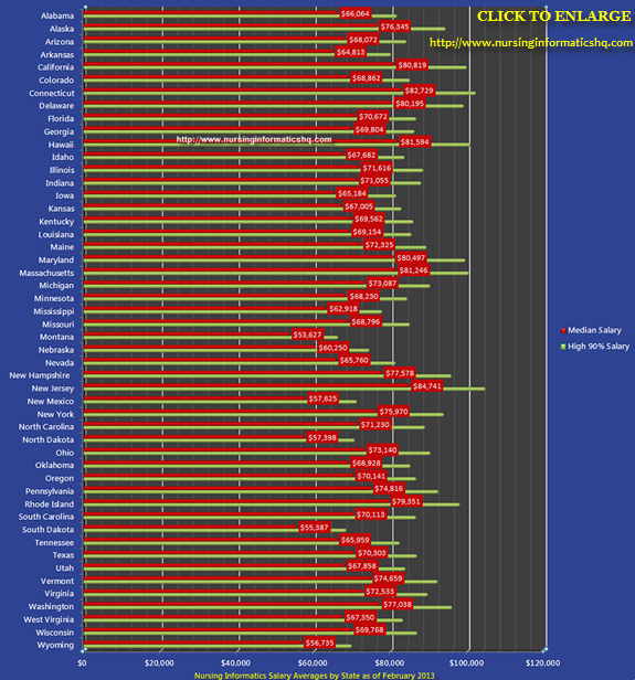 Nursing Informatics Salary By State In 2013 Nurse Florida