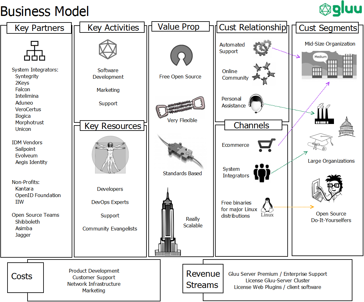 Gluu Business Model Diagram Business Model Pinterest