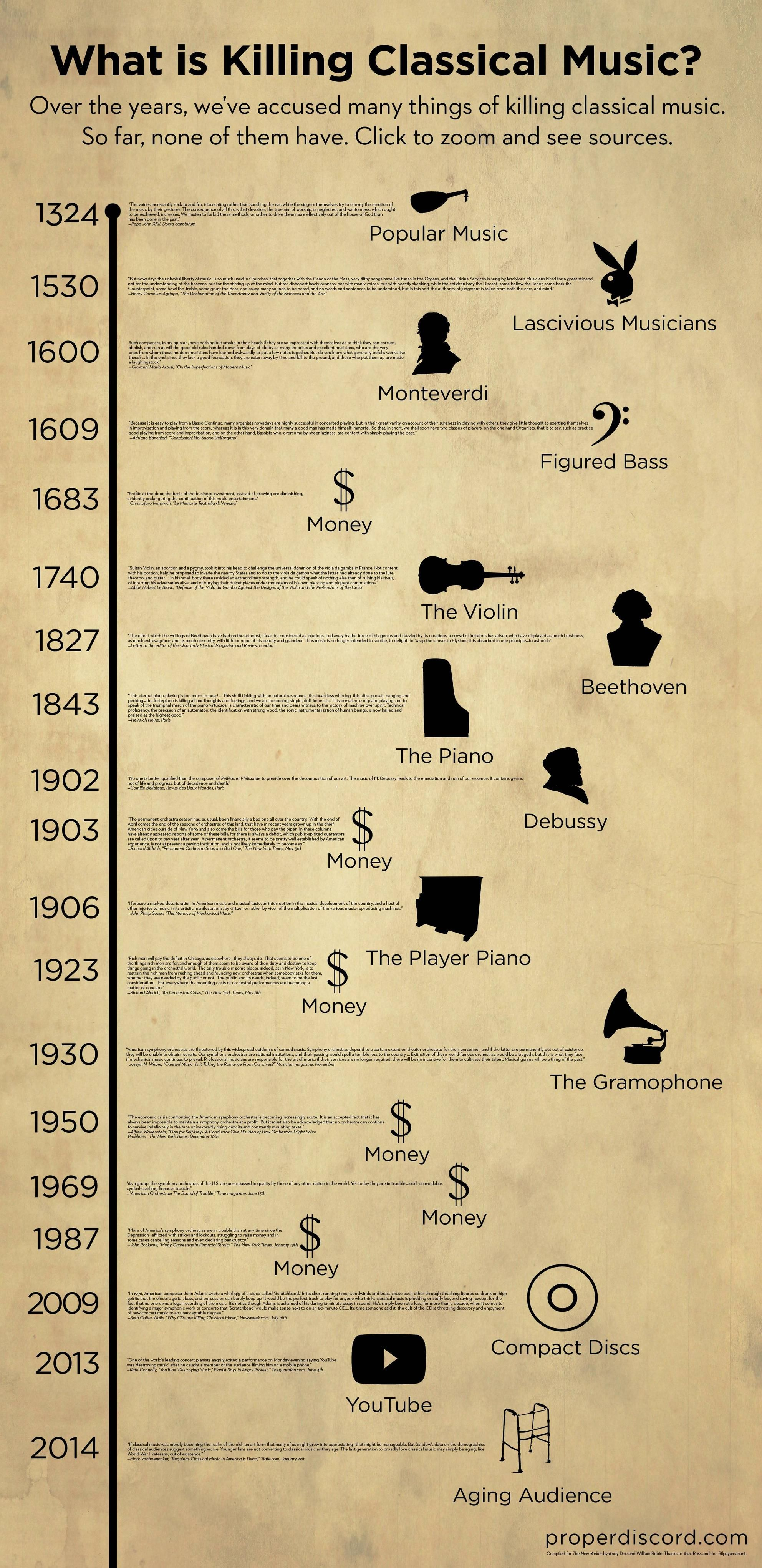 What is killing classical music? [infographic] - Imgur