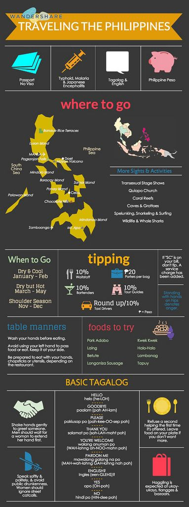 Wandershare.com – Traveling the Philippines