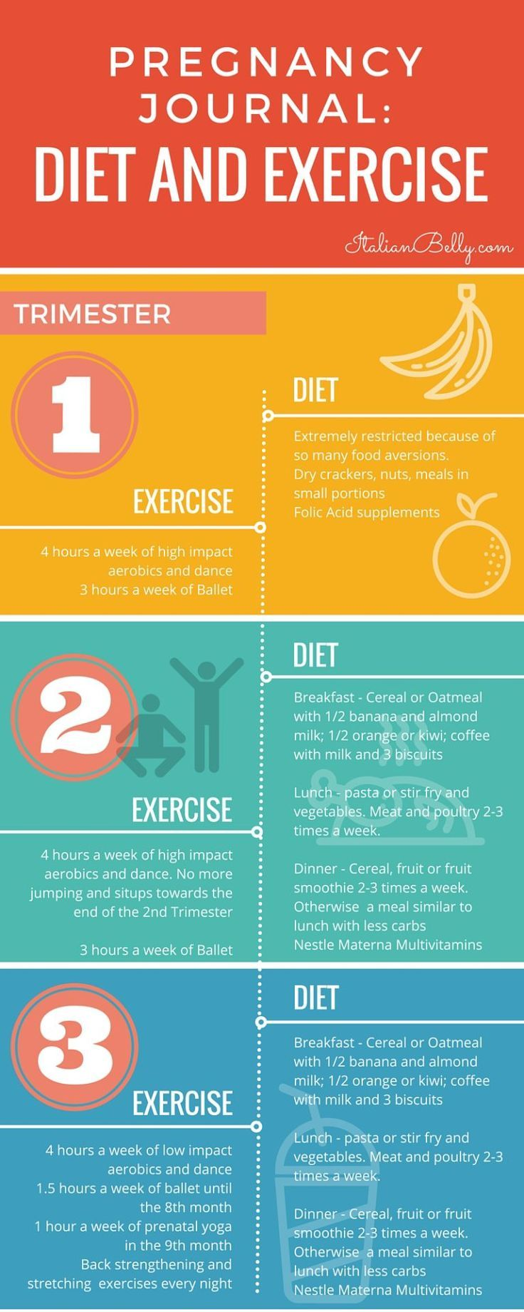 Diet and Exercise by trimester - #Diet #Exercise # ...