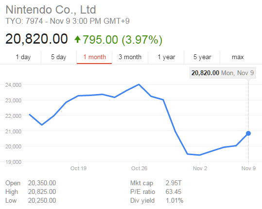 Nintendo stock on its way back up after investor knee-jerk reaction