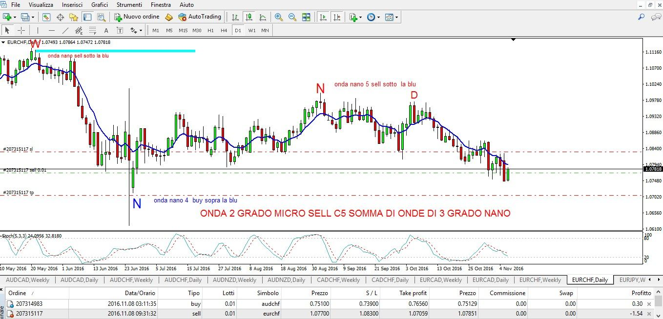 Chat Forex Andrea Carosi