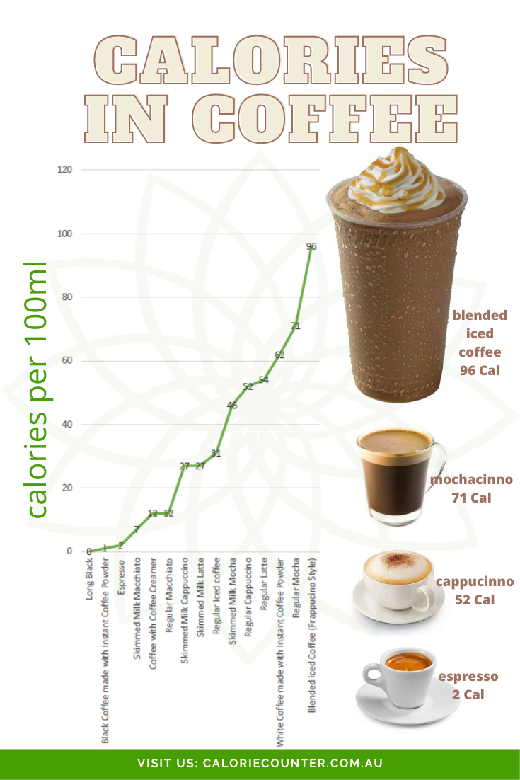 Calories In Coffee In 2020 Calorie Ice Milk Calorie Counter