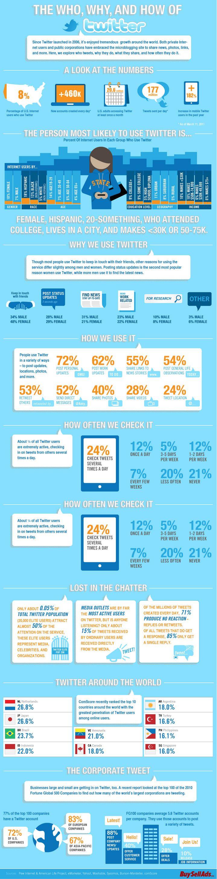 Infografía sobre Twitter: el perfil del usiario y para qué se utiliza