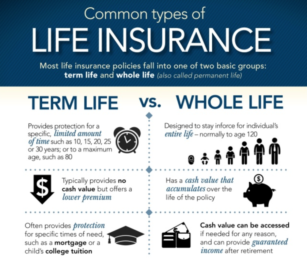 Life Insurance Google Search Term Life Term Life Insurance