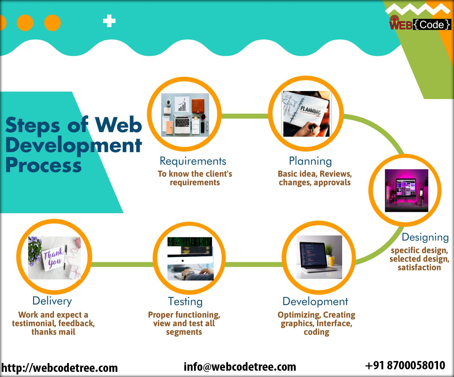 Web Development Process Web Development Development Web Development Design