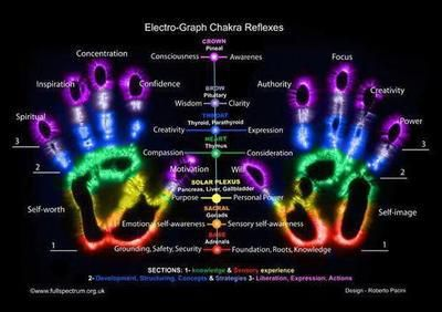 Reiki Healing Energy For The Mind Body And Spirit