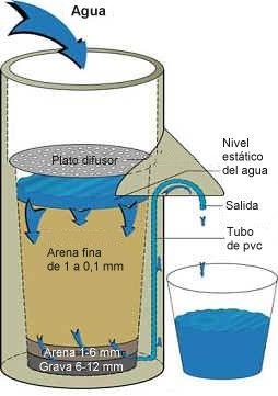 Filtros de arena para aguas grises bajatec manuales for Koi pond sand filter