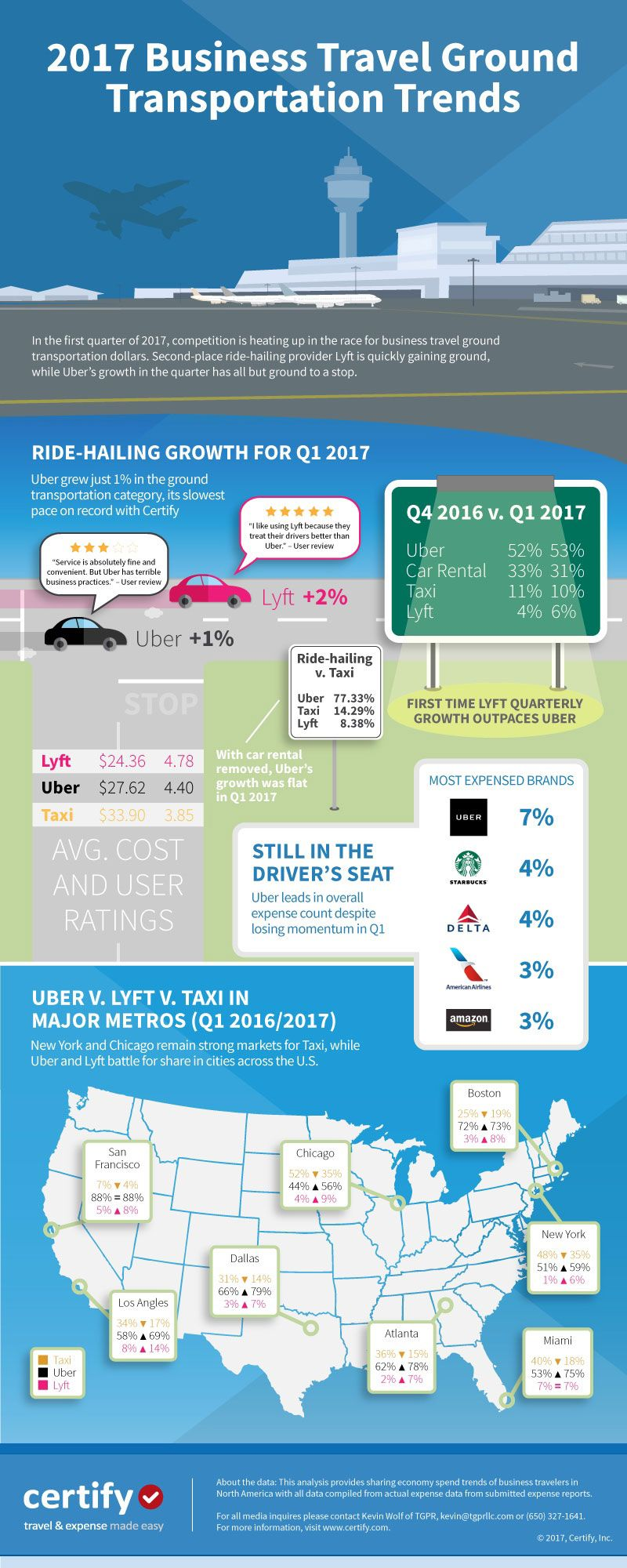 Business Travel Ground Transportation Report Business