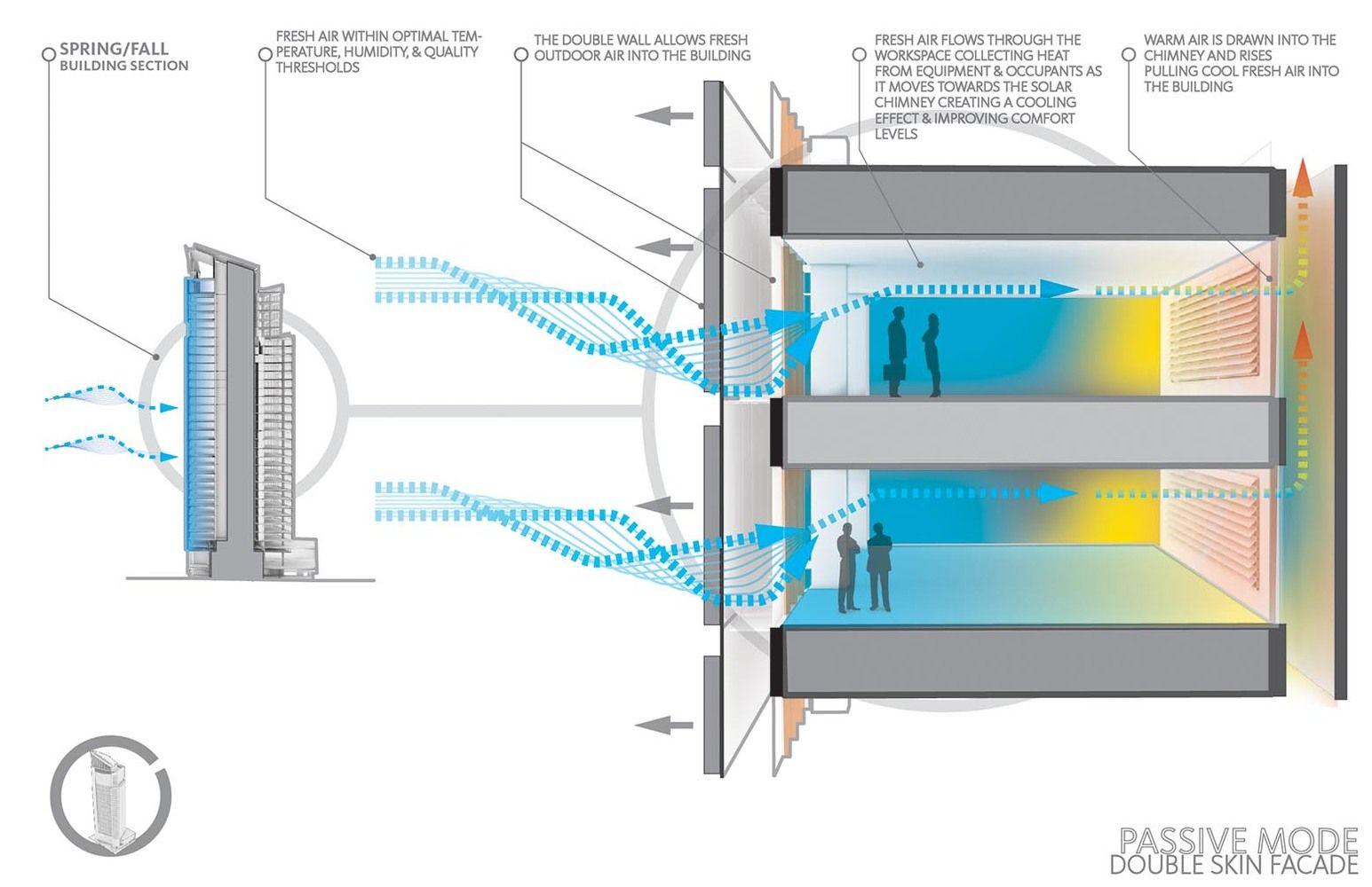 Sustainable Facade Diagram - DIY Enthusiasts Wiring Diagrams •