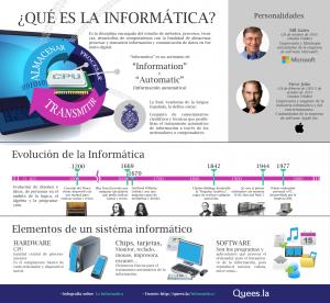 Infografía Informática   Informática, Computacion, Clases de computacion