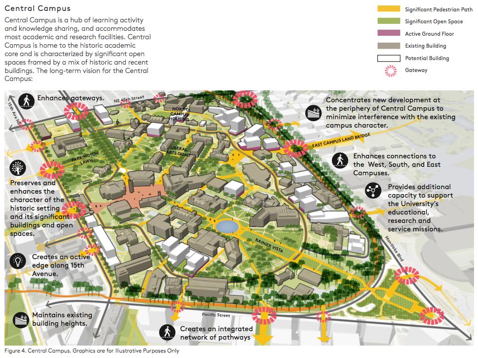 Conceptual Plan For The Central Campus University Of Washington Campus Landscape Campus Design University Plan