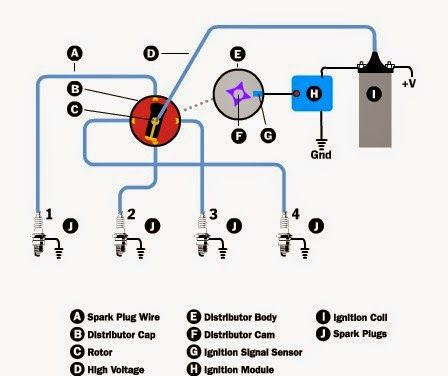 basic car wiring diagram of diesel basic car ignition diagram machine parts: what are the basic parts of an ignition ...