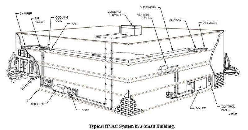 hvac SYSTEM | Architectural drawing | Pinterest