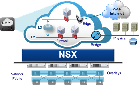 VMware NSX The Network Security & Virtualization Platform - http://www.howtodeploy.com/2014/07/vmware-nsx-the-network-security-virtualization-platform/