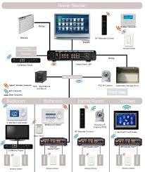 wiring diagram for home automation 1998 ford ranger 4x4 image result smart house diagrams theater